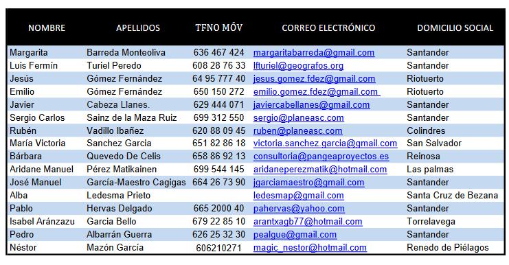 Lista definitiva de los Peritos de Cantabria 2018