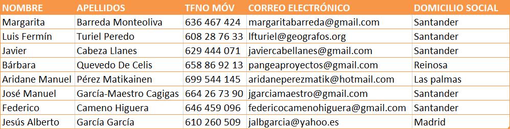 Listado definitivo de peritos - Cantabria 2019